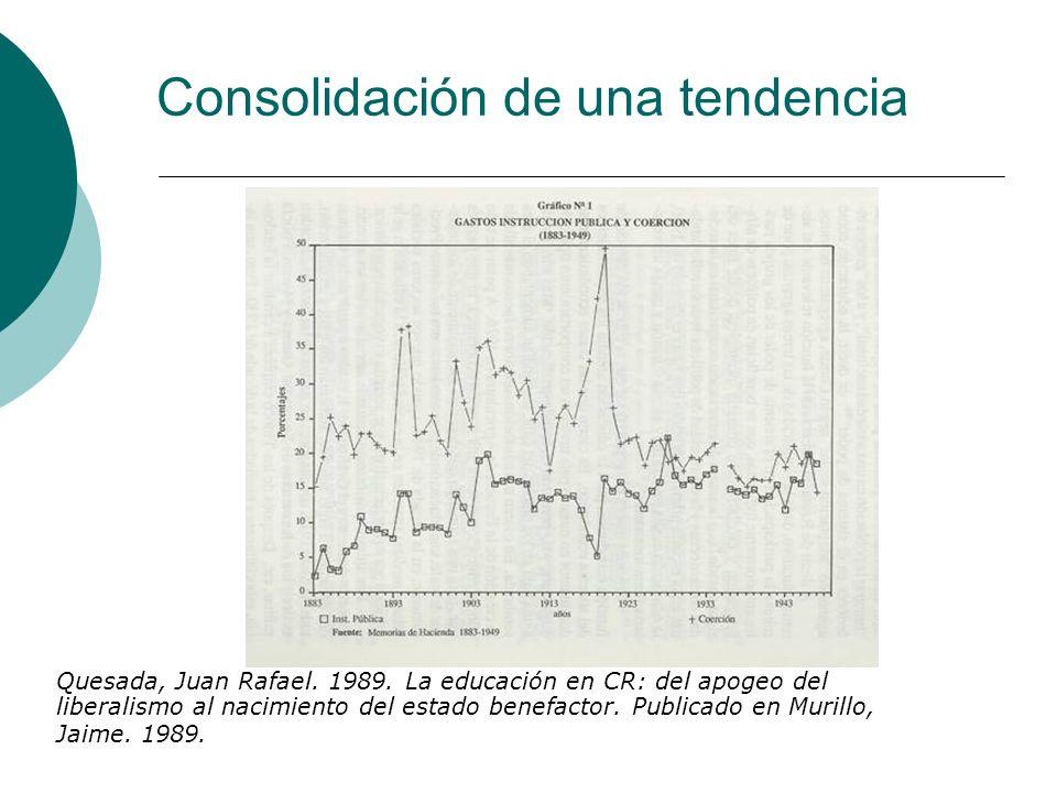 Consolidación de una tendencia Quesada, Juan Rafael. 1989. La educación en CR: del apogeo del liberalismo al nacimiento del estado benefactor. Publica