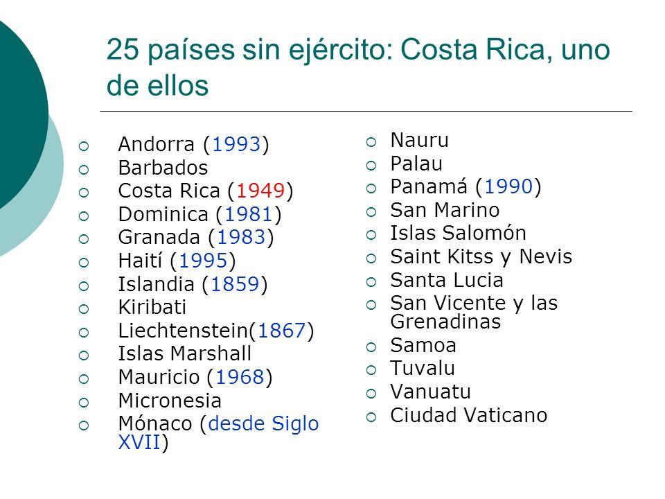 25 países sin ejército: Costa Rica, uno de ellos Andorra (1993) Barbados Costa Rica (1949) Dominica (1981) Granada (1983) Haití (1995) Islandia (1859)