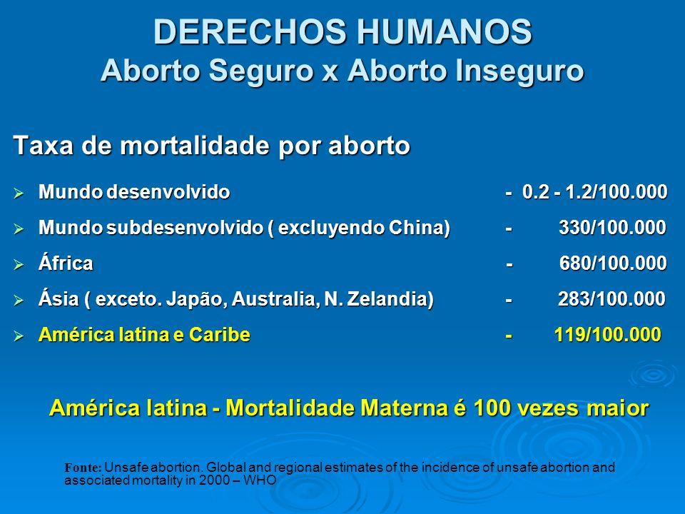 DERECHOS HUMANOS Aborto Seguro x Aborto Inseguro Taxa de mortalidade por aborto Mundo desenvolvido - 0.2 - 1.2/100.000 Mundo desenvolvido - 0.2 - 1.2/
