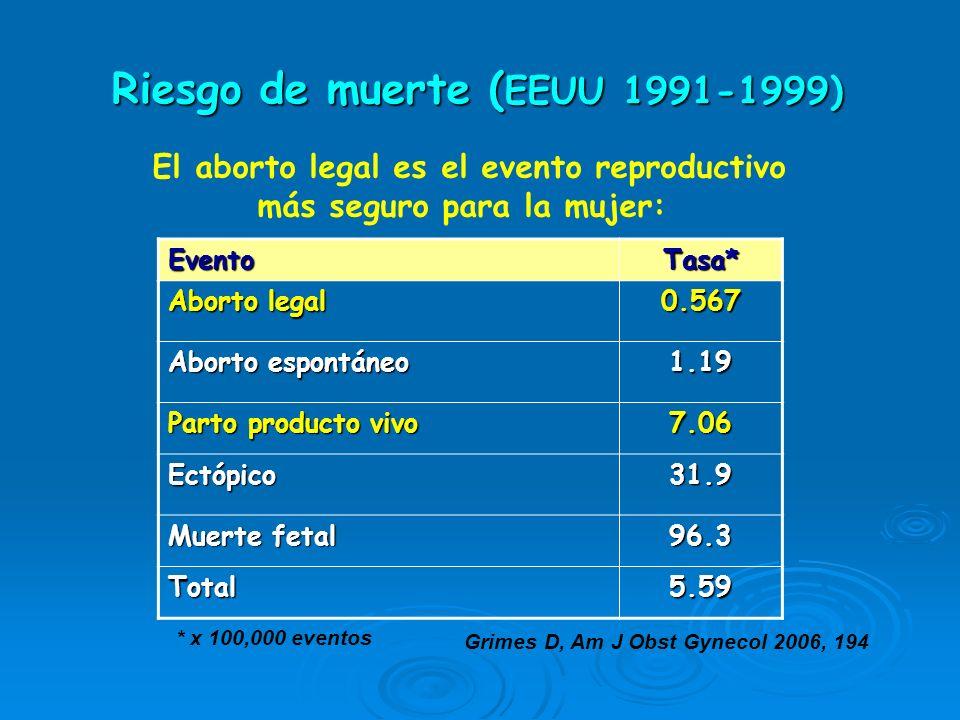 Riesgo de muerte ( EEUU 1991-1999) Grimes D, Am J Obst Gynecol 2006, 194 EventoTasa* Aborto legal 0.567 Aborto espontáneo 1.19 Parto producto vivo 7.0