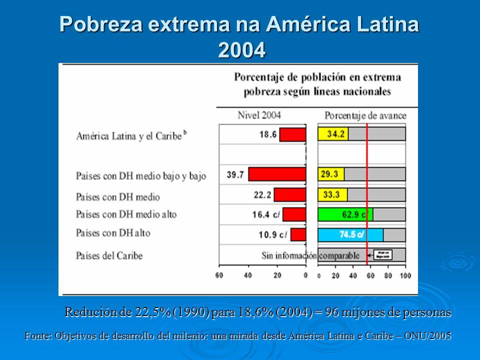 Pobreza extrema na América Latina 2004 Fonte: Objetivos de desarrollo del milenio: una mirada desde América Latina e Caribe – ONU/2005 Redución de 22,