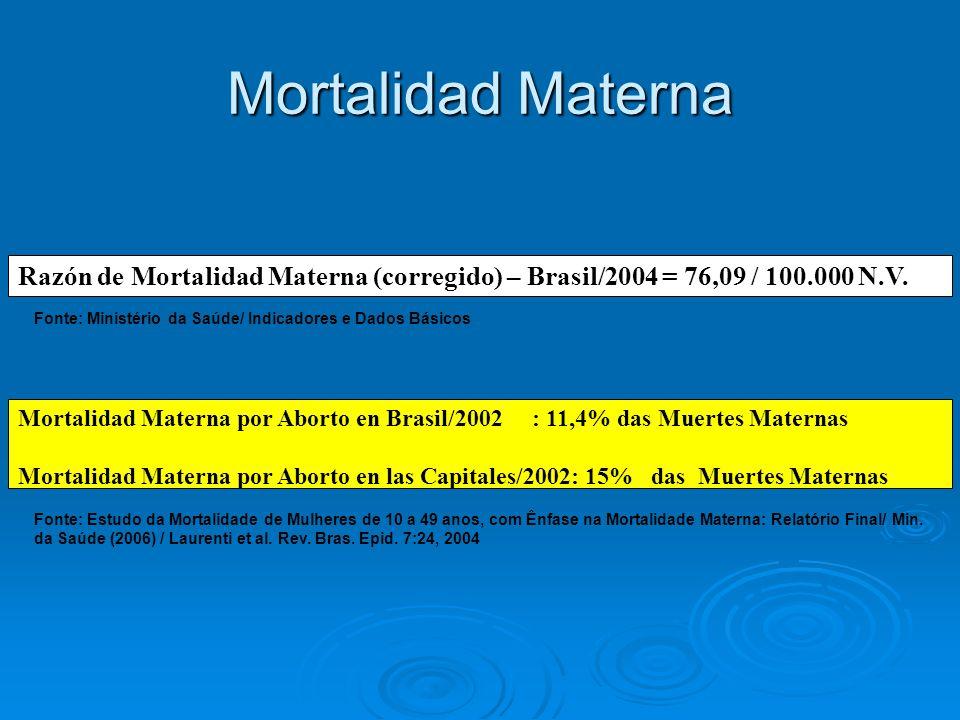 Mortalidad Materna Razón de Mortalidad Materna (corregido) – Brasil/2004 = 76,09 / 100.000 N.V. Mortalidad Materna por Aborto en Brasil/2002 : 11,4% d
