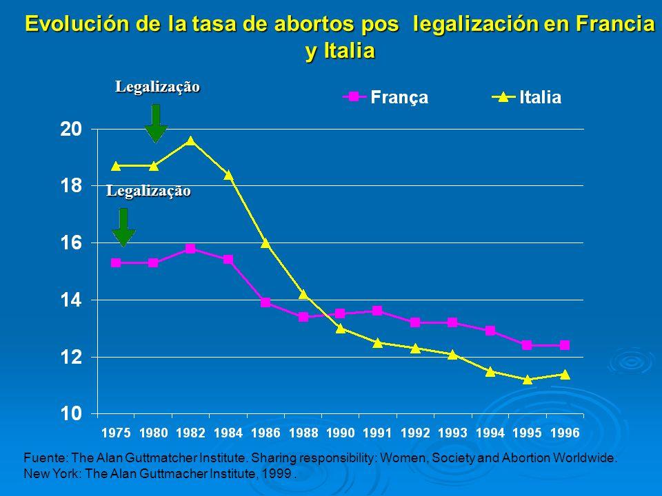 Evolución de la tasa de abortos pos legalización en Francia y Italia Fuente: The Alan Guttmatcher Institute. Sharing responsibility: Women, Society an
