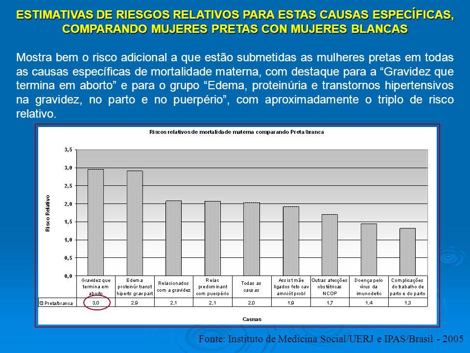 ESTIMATIVAS DE RIESGOS RELATIVOS PARA ESTAS CAUSAS ESPECÍFICAS, COMPARANDO MUJERES PRETAS CON MUJERES BLANCAS Mostra bem o risco adicional a que estão