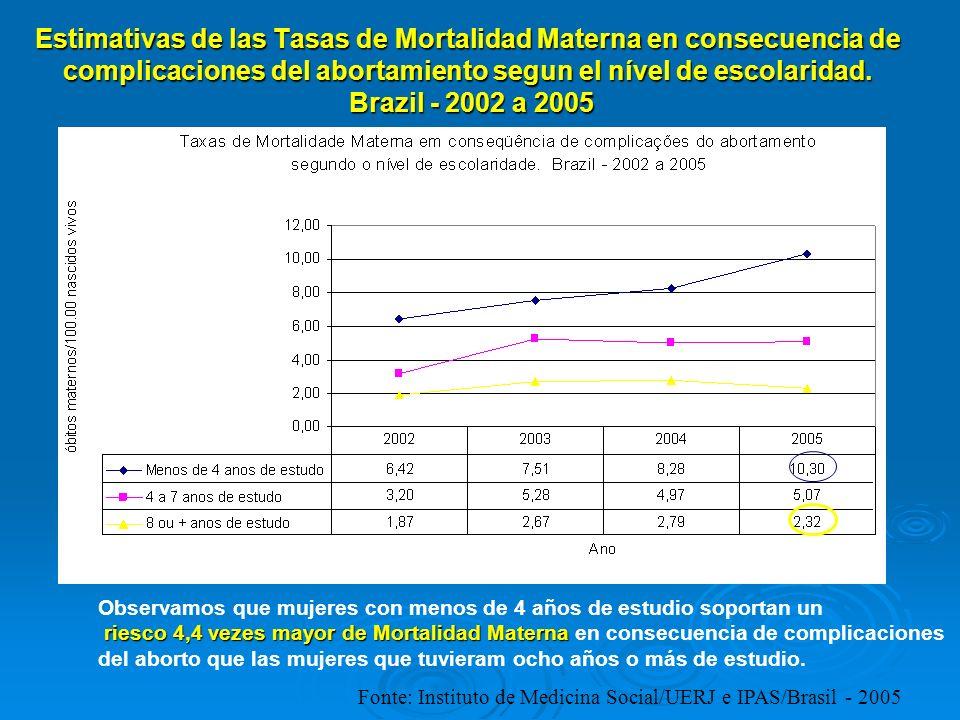 Estimativas de las Tasas de Mortalidad Materna en consecuencia de complicaciones del abortamiento segun el nível de escolaridad. Brazil - 2002 a 2005