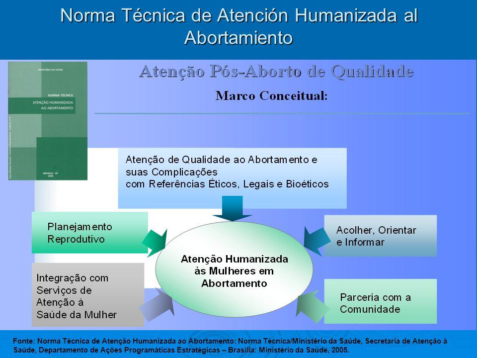 Norma Técnica de Atención Humanizada al Abortamiento Fonte: Norma Técnica de Atenção Humanizada ao Abortamento: Norma Técnica/Ministério da Saúde, Sec