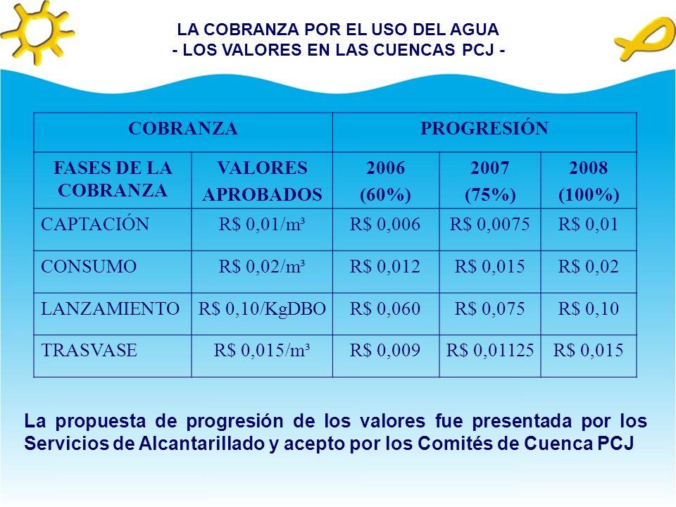 COBRANZAPROGRESIÓN FASES DE LA COBRANZA VALORES APROBADOS 2006 (60%) 2007 (75%) 2008 (100%) CAPTACIÓNR$ 0,01/m³R$ 0,006R$ 0,0075R$ 0,01 CONSUMOR$ 0,02/m³R$ 0,012R$ 0,015R$ 0,02 LANZAMIENTOR$ 0,10/KgDBOR$ 0,060R$ 0,075R$ 0,10 TRASVASER$ 0,015/m³R$ 0,009R$ 0,01125R$ 0,015 La propuesta de progresión de los valores fue presentada por los Servicios de Alcantarillado y acepto por los Comités de Cuenca PCJ LA COBRANZA POR EL USO DEL AGUA - LOS VALORES EN LAS CUENCAS PCJ -
