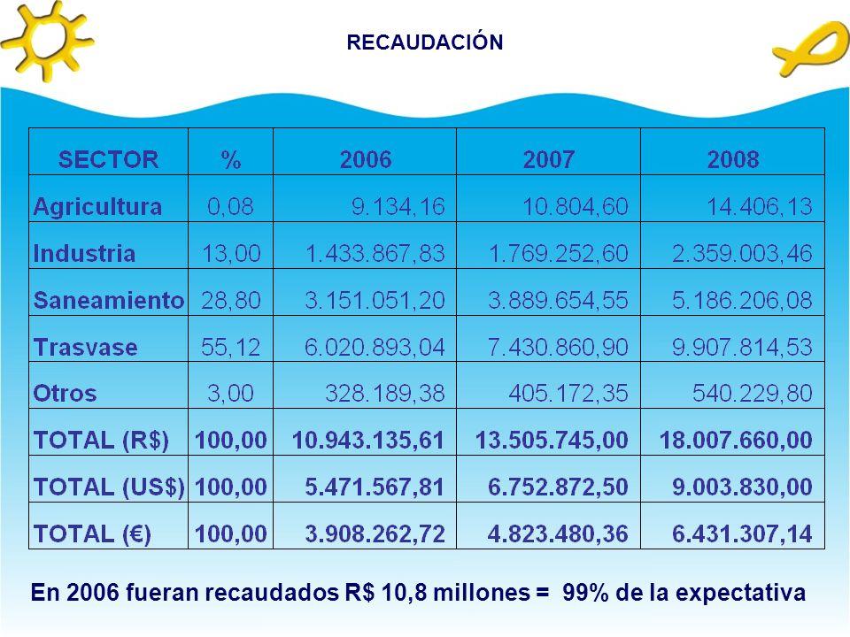 COBRANZAPROGRESIÓN FASES DE LA COBRANZA VALORES APROBADOS 2006 (60%) 2007 (75%) 2008 (100%) CAPTACIÓNR$ 0,01/m³R$ 0,006R$ 0,0075R$ 0,01 CONSUMOR$ 0,02