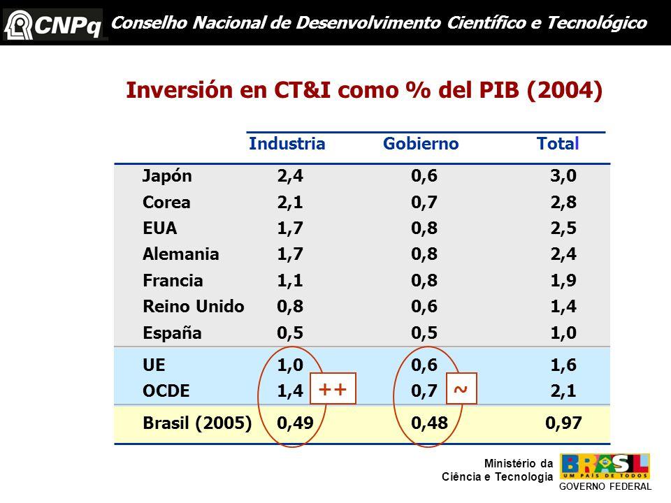 Industria Gobierno Total Japón2,40,6 3,0 Corea2,10,7 2,8 EUA1,70,8 2,5 Alemania1,70,8 2,4 Francia1,10,8 1,9 Reino Unido0,80,6 1,4 España0,50,5 1,0 UE1