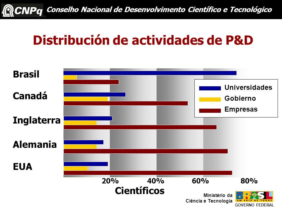 Brasil Canadá Inglaterra Alemania EUA 20%40%60%80% Científicos Conselho Nacional de Desenvolvimento Científico e Tecnológico Universidades Gobierno Em