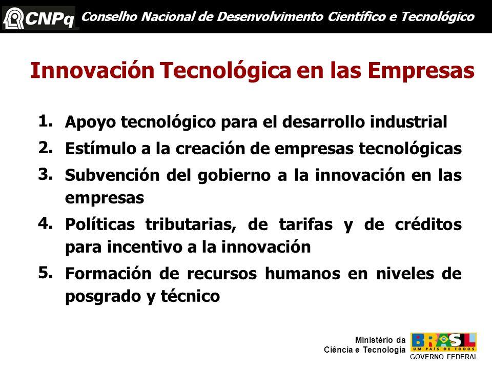 1. 2. 3.0 0 4.i as 5. Apoyo tecnológico para el desarrollo industrial Estímulo a la creación de empresas tecnológicas Subvención del gobierno a la inn