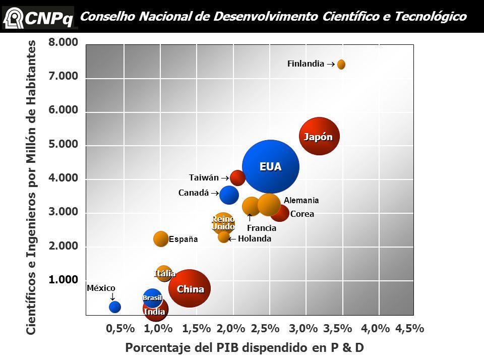 Japón España EUA Reino Unido Reino Unido China India Brasil Holanda México Itália Francia Corea Alemania Taiwán Canadá Finlandia 0,5% 1,0%1,5% 2,0% 2,