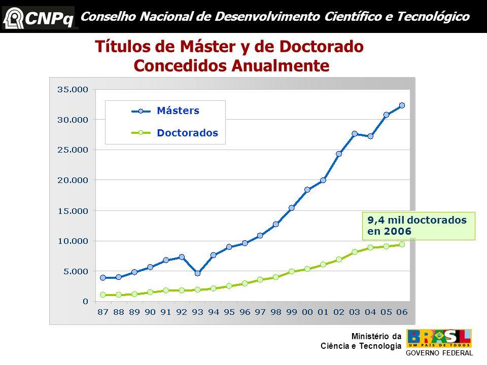 9,4 mil doctorados en 2006 Títulos de Máster y de Doctorado Concedidos Anualmente Másters Doctorados GOVERNO FEDERAL Ministério da Ciência e Tecnologi