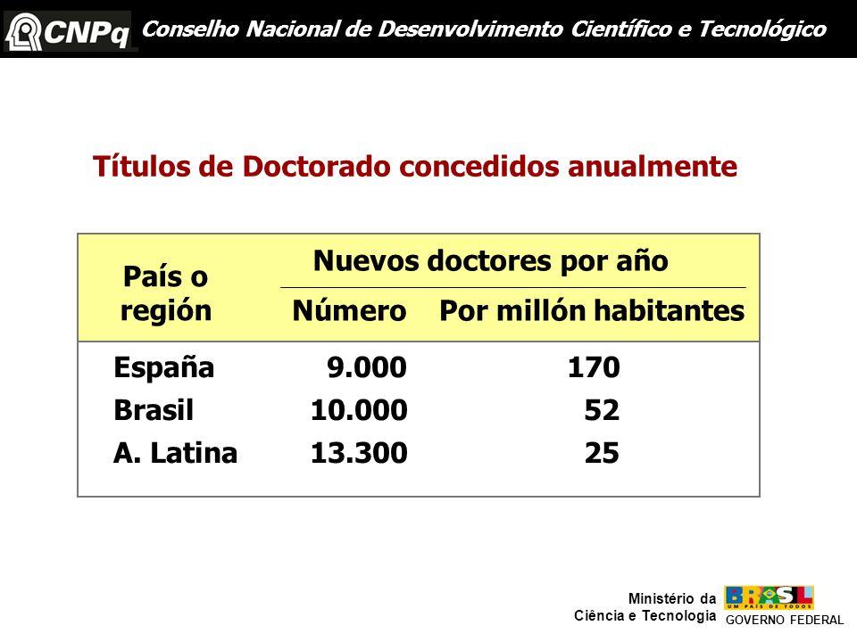 Títulos de Doctorado concedidos anualmente País o región España 9.000 170 Brasil 10.000 52 A. Latina 13.300 25 Número Nuevos doctores por año Por mill