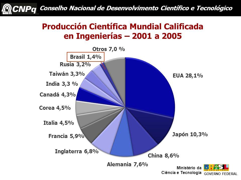 Brasil 1,4% Otros 7,0 % EUA 28,1% Japón 10,3% China 8,6% Alemania 7,6% Inglaterra 6,8% Francia 5,9% Italia 4,5% Corea 4,5% Canadá 4,3% India 3,3 % Tai