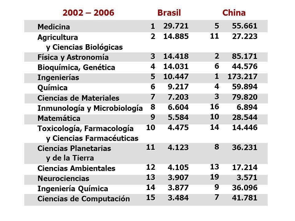 Medicina Agricultura y Ciencias Biológicas Física y Astronomía Bioquímica, Genética Ingenierías Química Ciencias de Materiales Inmunología y Microbiol