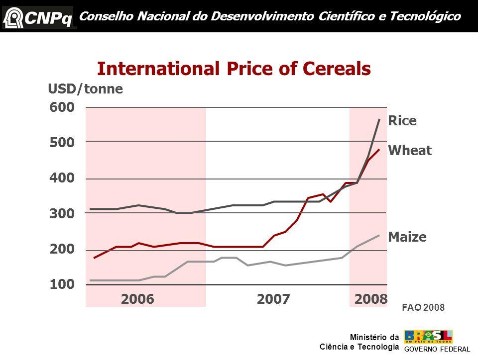 600 500 400 300 200 100 200620072008 USD/tonne Maize Wheat Rice International Price of Cereals Conselho Nacional do Desenvolvimento Científico e Tecno