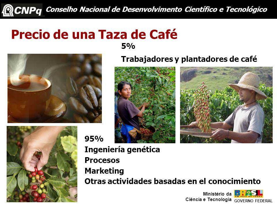 Precio de una Taza de Café Trabajadores y plantadores de café 5% 95% Ingeniería genética Procesos Marketing Otras actividades basadas en el conocimien