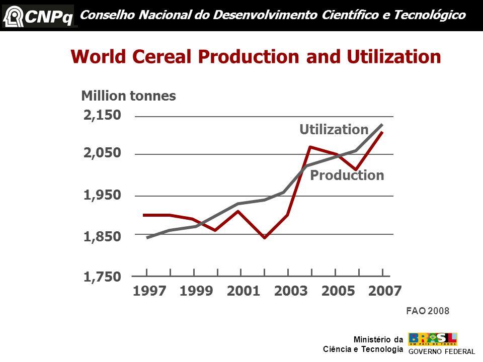 Production Utilization 199719992001200320052007 1,750 1,850 1,950 2,050 2,150 Million tonnes Conselho Nacional do Desenvolvimento Científico e Tecnoló