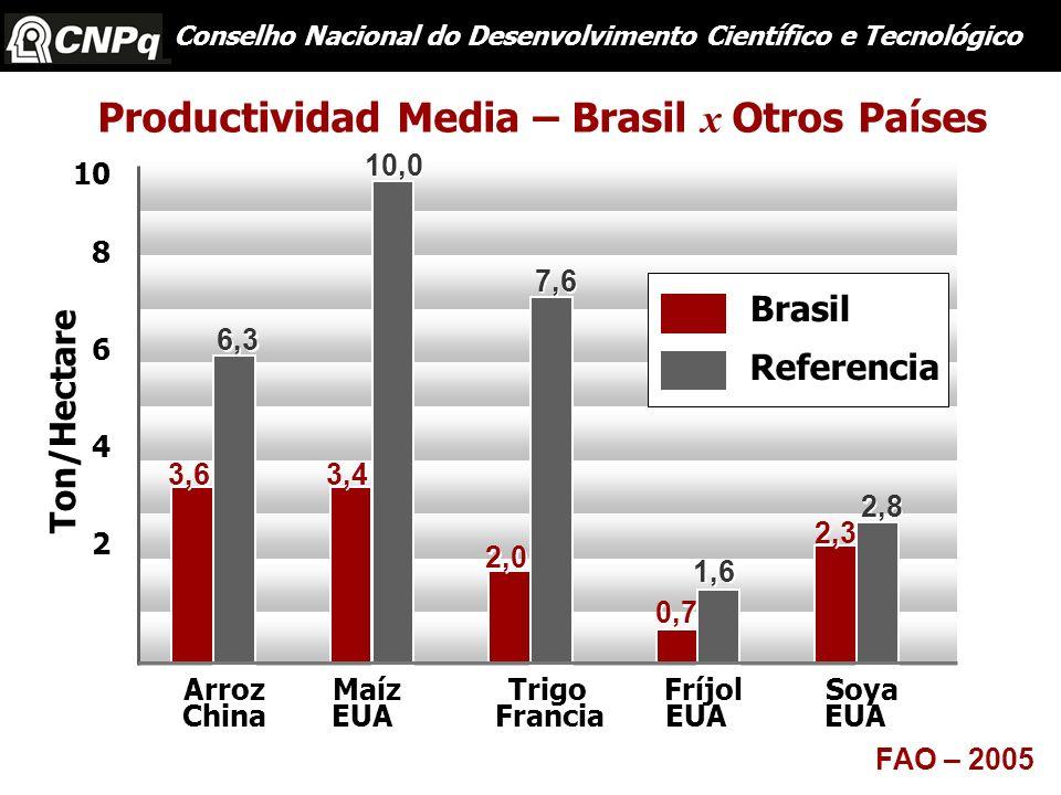 10 8 6 4 2 Conselho Nacional do Desenvolvimento Científico e Tecnológico Productividad Media – Brasil x Otros Países Ton/Hectare FAO – 2005 3,6 3,4 2,