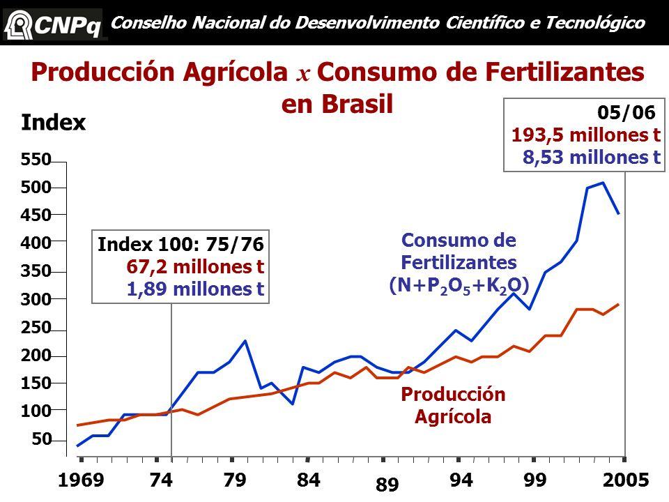 550 500 450 400 350 300 250 200 150 100 50 747984 89 942005991969 Producción Agrícola Consumo de Fertilizantes (N+P 2 O 5 +K 2 O) 05/06 193,5 millones