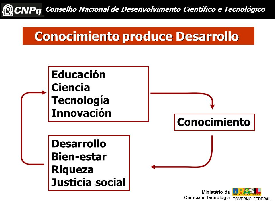 GOVERNO FEDERAL Ministério da Ciência e Tecnologia Educación Ciencia Tecnología Innovación Conocimiento Desarrollo Bien-estar Riqueza Justicia social