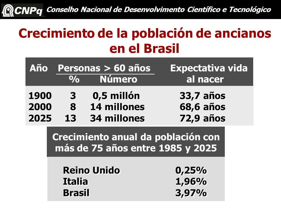 Crecimiento de la población de ancianos en el Brasil 1900 3 0,5 millón 33,7 años 2000 8 14 millones 68,6 años 2025 13 34 millones 72,9 años 1900 3 0,5