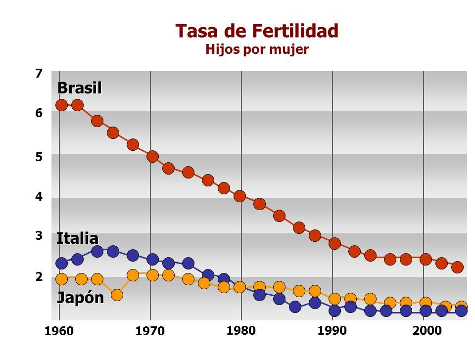 Tasa de Fertilidad Hijos por mujer 2 3 4 5 6 7 Brasil 19601970 198019902000 Italia Japón
