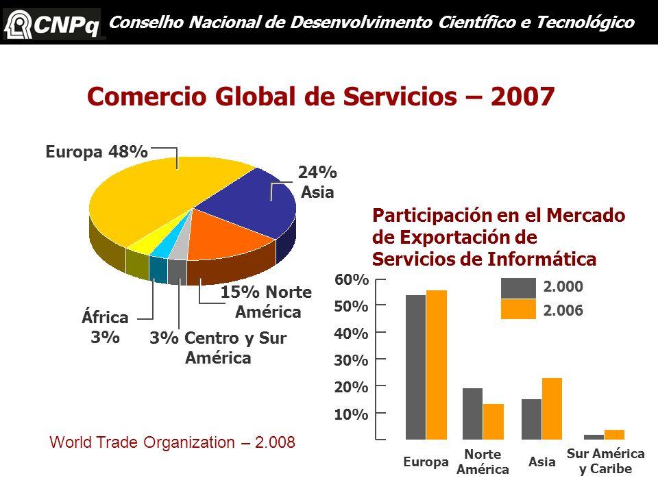 Comercio Global de Servicios – 2007 15% Norte América 24% Asia Europa 48% África 3% 3% Centro y Sur América Europa Norte América Sur América y Caribe