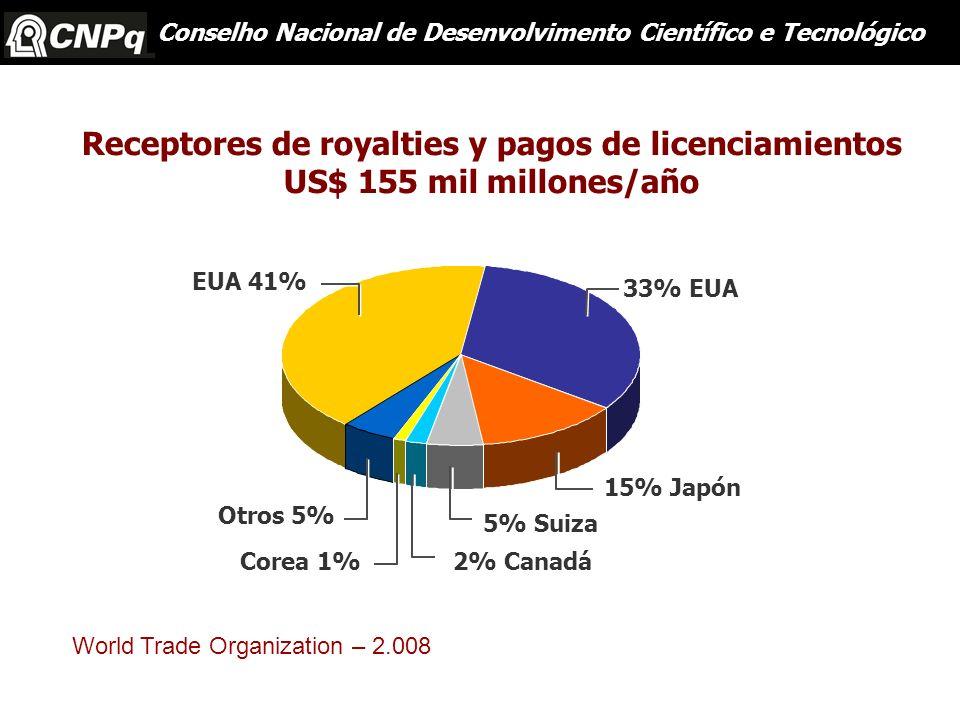 15% Japón 33% EUA EUA 41% Otros 5% 5% Suiza 2% CanadáCorea 1% Receptores de royalties y pagos de licenciamientos US$ 155 mil millones/año Conselho Nac