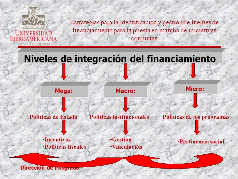 Dirección de Posgrado Niveles de integración del financiamiento Mega:Macro: Micro: Políticas de EstadoPolíticas institucionalesPolíticas de los progra