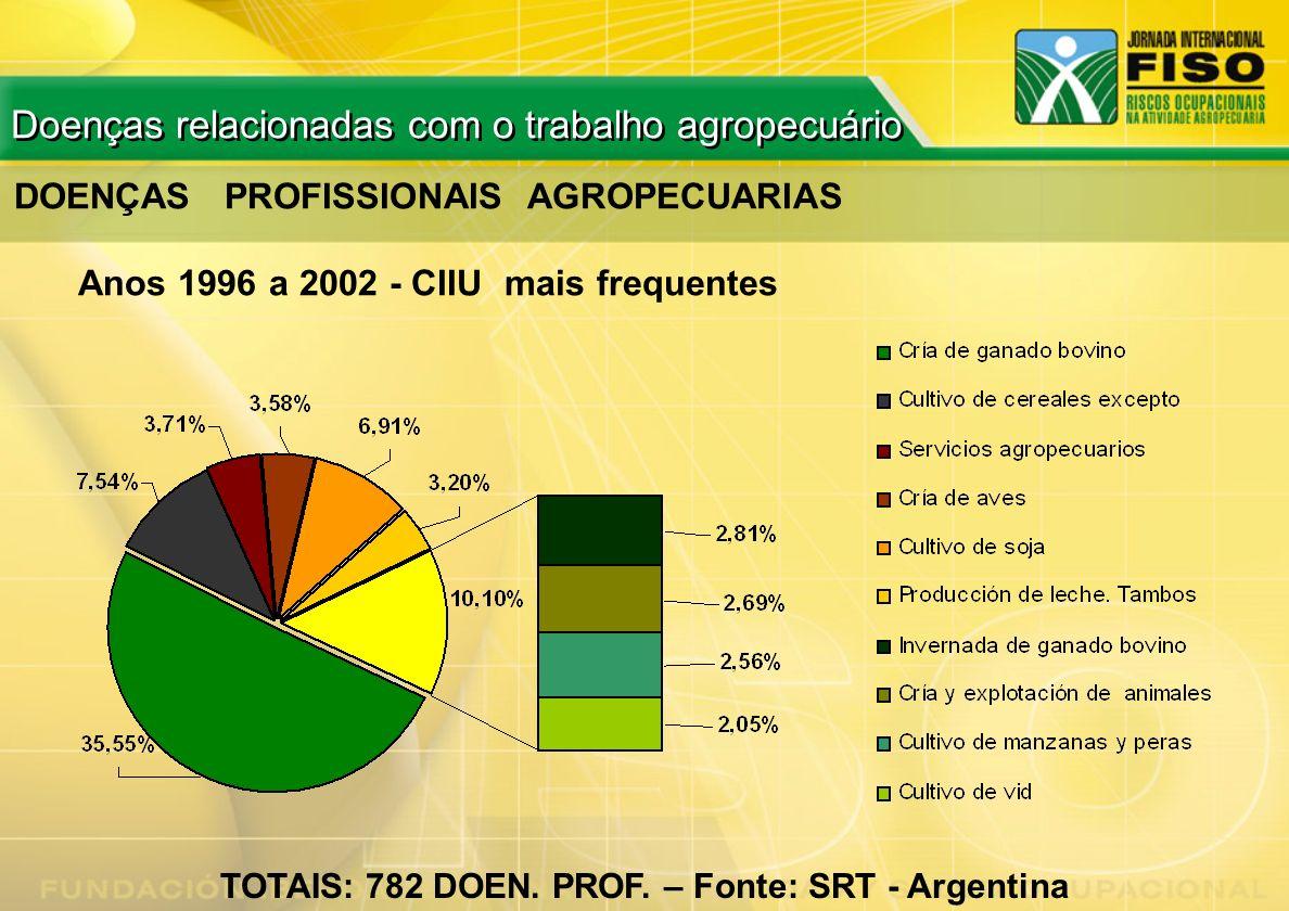 DOENÇAS PROFISSIONAIS AGROPECUARIAS Anos 1996 a 2002 - CIIU mais frequentes TOTAIS: 782 DOEN. PROF. – Fonte: SRT - Argentina Doenças relacionadas com
