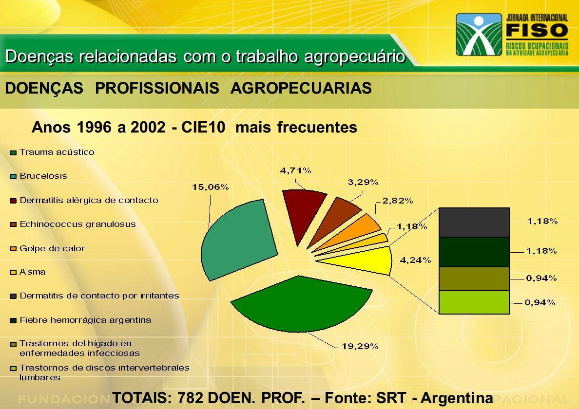 DOENÇAS PROFISSIONAIS AGROPECUARIAS Anos 1996 a 2002 - CIE10 mais frecuentes TOTAIS: 782 DOEN. PROF. – Fonte: SRT - Argentina Doenças relacionadas com