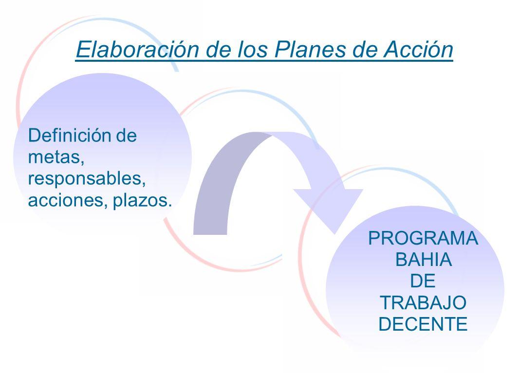 Elaboración de los Planes de Acción Definición de metas, responsables, acciones, plazos. PROGRAMA BAHIA DE TRABAJO DECENTE