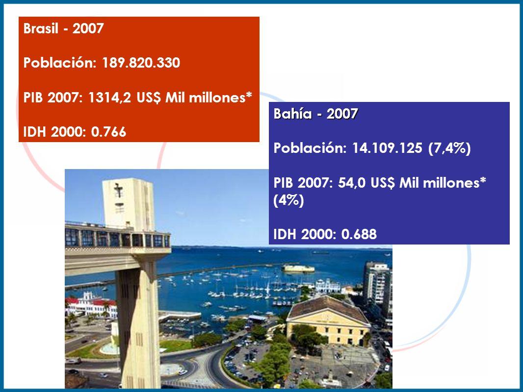 Brasil - 2007 Población: 189.820.330 PIB 2007: 1314,2 US$ Mil millones* IDH 2000: 0.766 Bahía - 2007 Bahía - 2007 Población: 14.109.125 (7,4%) PIB 200