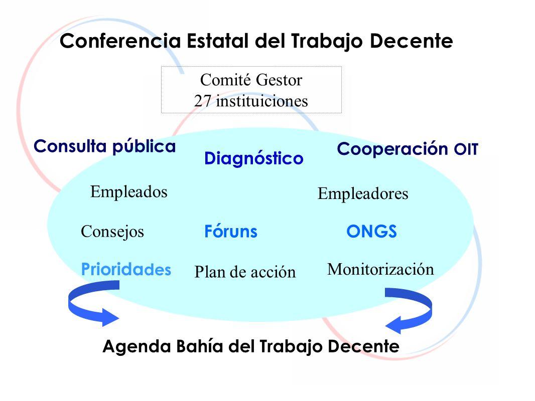 Conferencia Estatal del Trabajo Decente Cooperación OIT Agenda Bahía del Trabajo Decente Empleados Empleadores Diagnóstico Plan de acción Monitorizaci