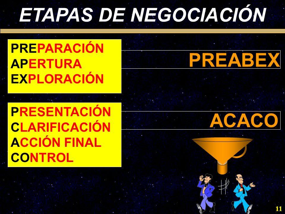 11 ETAPAS DE NEGOCIACIÓN PREPARACIÓN APERTURA EXPLORACIÓN PRESENTACIÓN CLARIFICACIÓN ACCIÓN FINAL CONTROL PREABEX ACACO