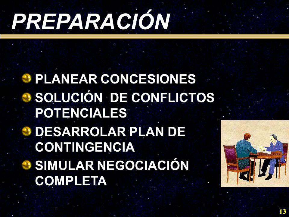 13 PREPARACIÓN PLANEAR CONCESIONES SOLUCIÓN DE CONFLICTOS POTENCIALES DESARROLAR PLAN DE CONTINGENCIA SIMULAR NEGOCIACIÓN COMPLETA