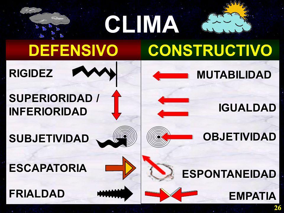 26 CLIMA DEFENSIVOCONSTRUCTIVO RIGIDEZ MUTABILIDAD SUPERIORIDAD / INFERIORIDAD IGUALDAD SUBJETIVIDAD OBJETIVIDAD ESCAPATORIA ESPONTANEIDAD FRIALDAD EM