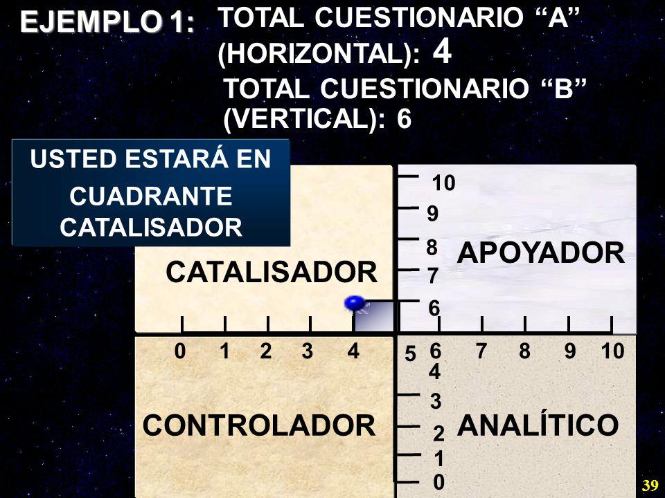 39 01109876 5 432 1 2 3 4 6 7 8 9 0 CATALISADOR APOYADOR CONTROLADORANALÍTICO EJEMPLO 1: USTED ESTARÁ EN CUADRANTE CATALISADOR TOTAL CUESTIONARIO A (H