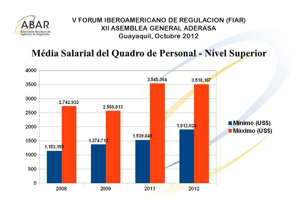 V FORUM IBEROAMERICANO DE REGULACION (FIAR) XII ASEMBLEA GENERAL ADERASA Guayaquil, Octubre 2012 Média Salarial del Quadro de Personal - Nível Superio