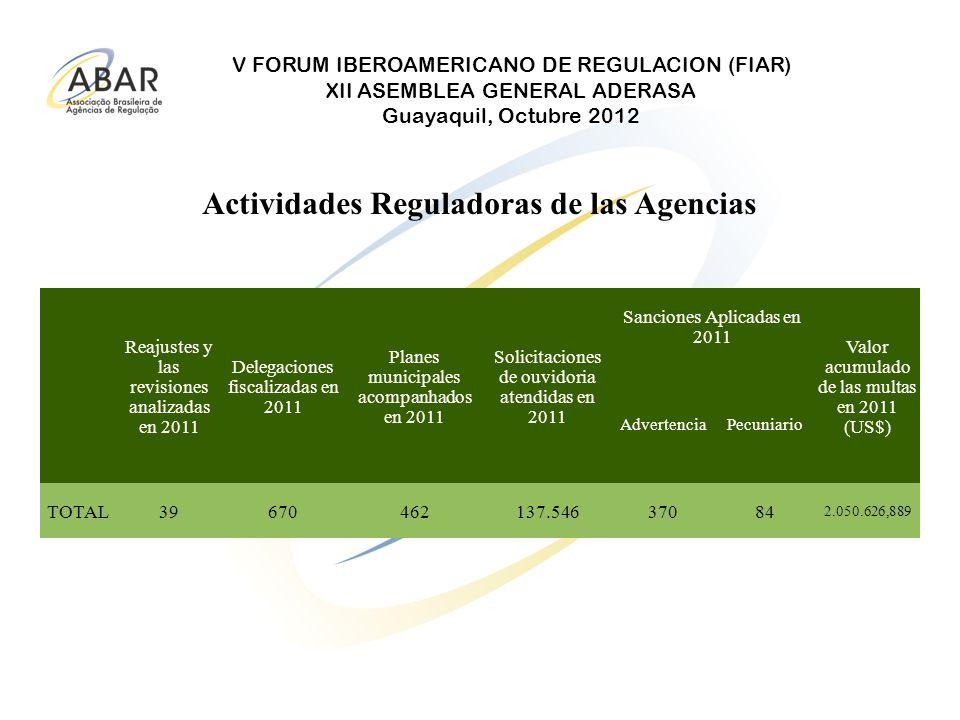 V FORUM IBEROAMERICANO DE REGULACION (FIAR) XII ASEMBLEA GENERAL ADERASA Guayaquil, Octubre 2012 Actividades Reguladoras de las Agencias Reajustes y l