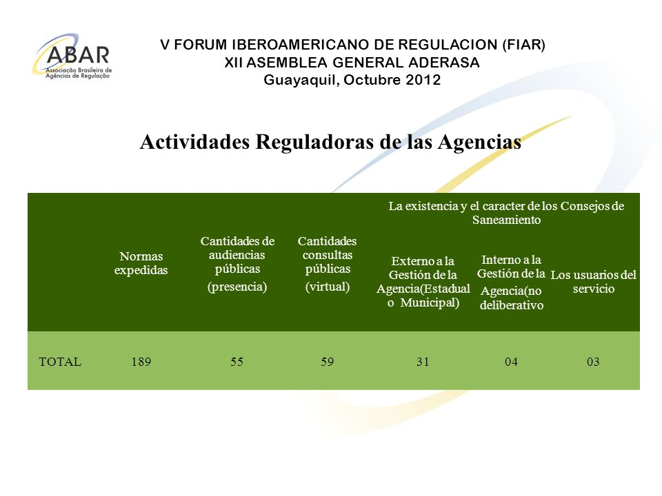 V FORUM IBEROAMERICANO DE REGULACION (FIAR) XII ASEMBLEA GENERAL ADERASA Guayaquil, Octubre 2012 Actividades Reguladoras de las Agencias Normas expedi