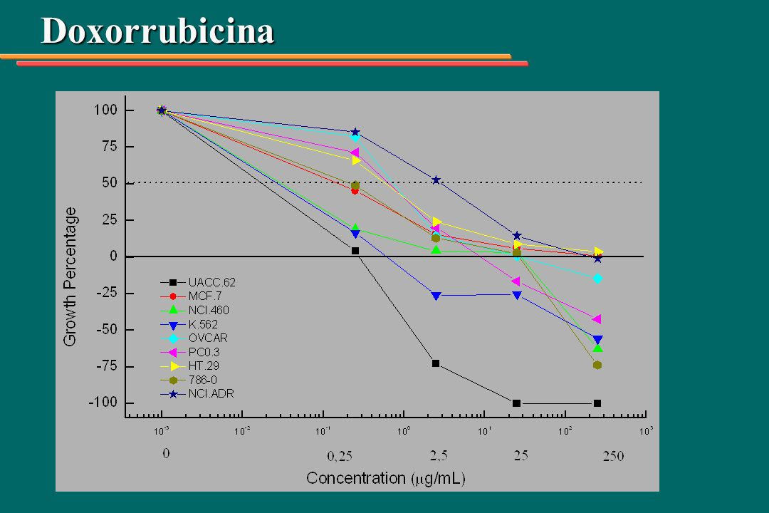 Tumor sólido de Ehrlich en ratones Dosis de 30 mg/kg inibición de crecimiento