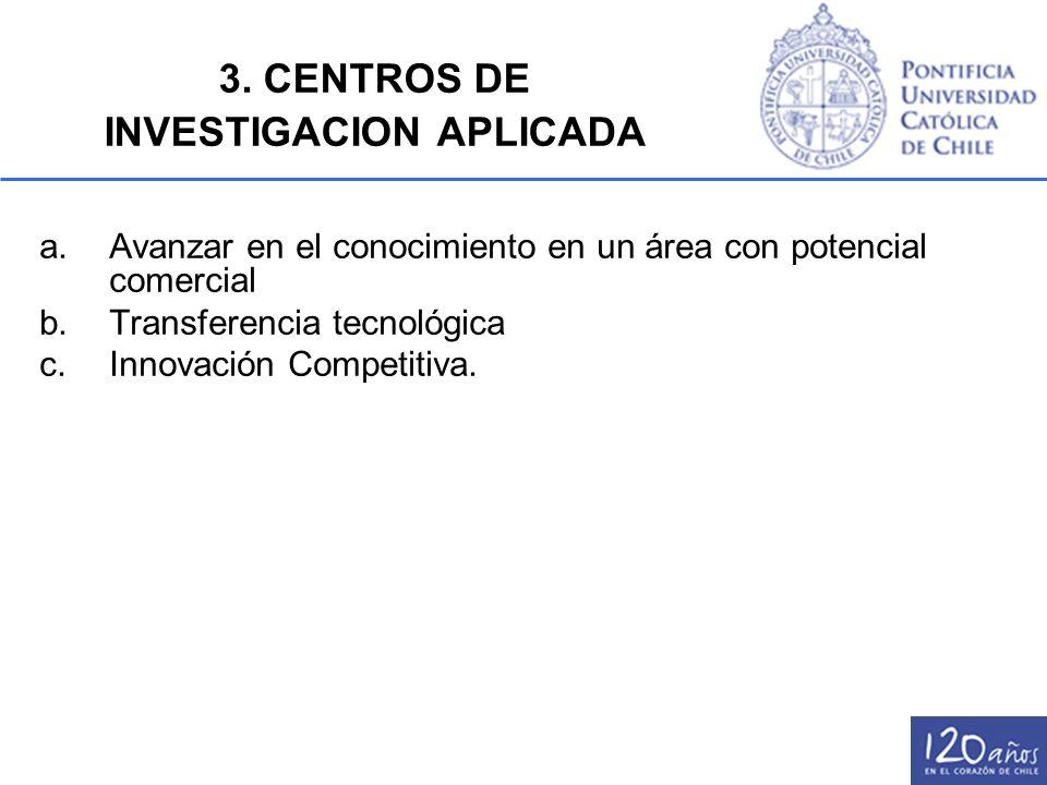 3. CENTROS DE INVESTIGACION APLICADA a.Avanzar en el conocimiento en un área con potencial comercial b.Transferencia tecnológica c.Innovación Competit