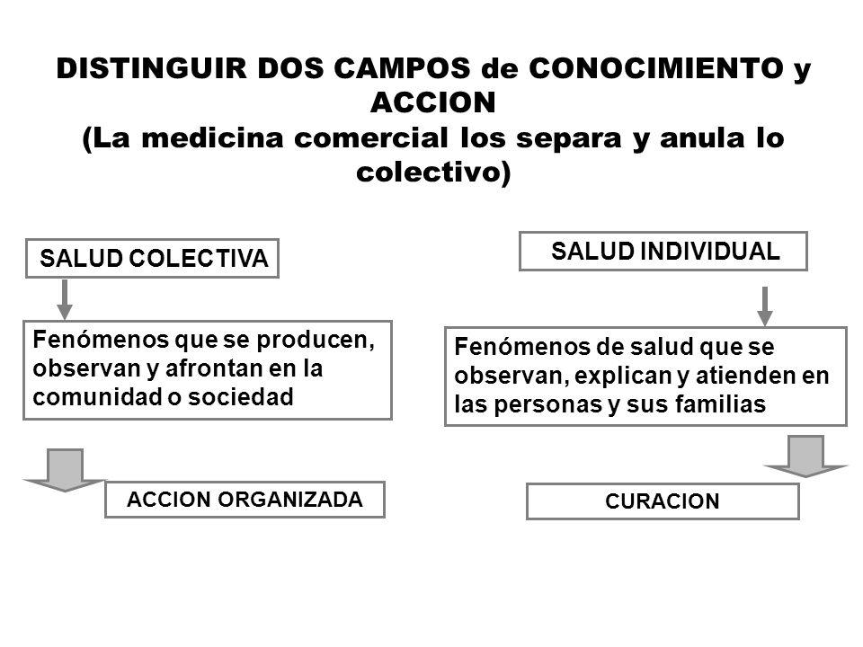 DISTINGUIR DOS CAMPOS de CONOCIMIENTO y ACCION (La medicina comercial los separa y anula lo colectivo) SALUD INDIVIDUAL SALUD COLECTIVA Fenómenos que
