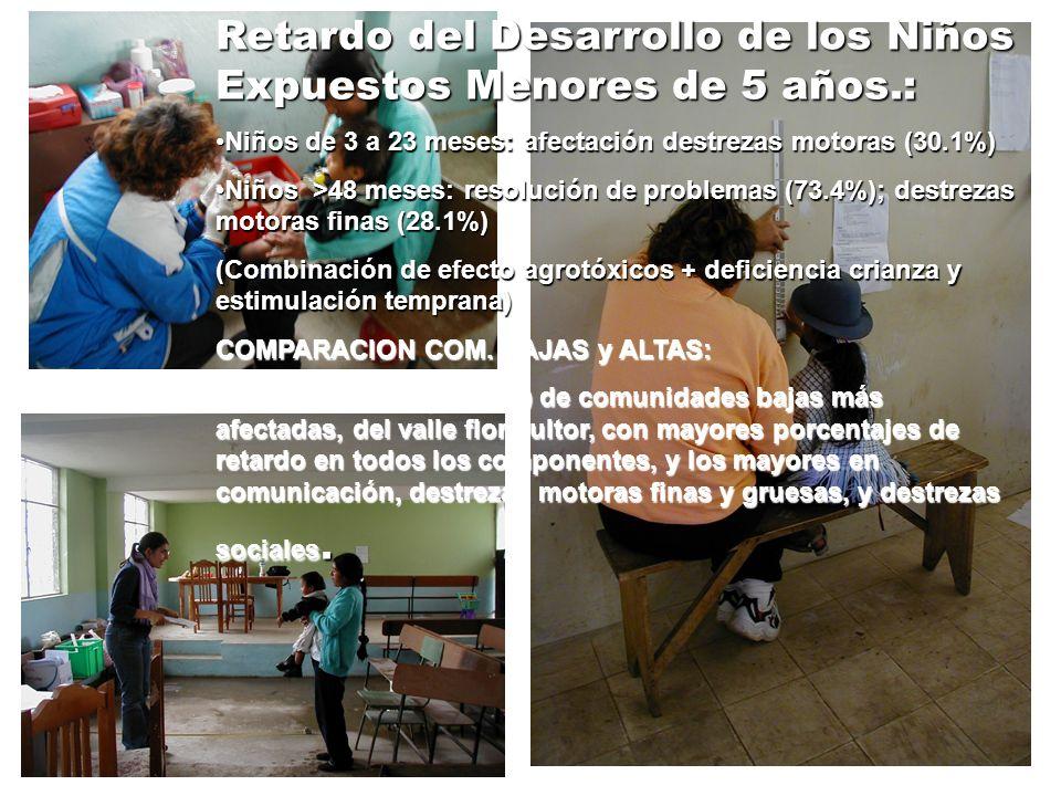 Retardo del Desarrollo de los Niños Expuestos Menores de 5 años.: Niños de 3 a 23 meses: afectación destrezas motoras (30.1%)Niños de 3 a 23 meses: af