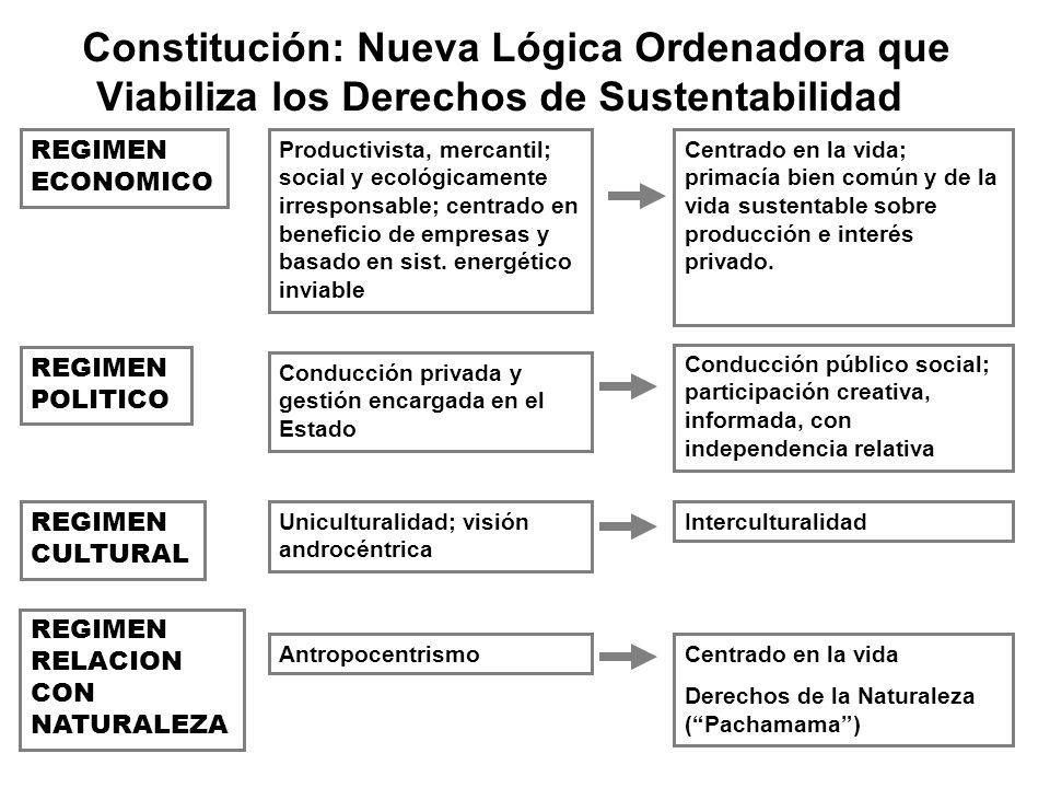 Constitución: Nueva Lógica Ordenadora que Viabiliza los Derechos de Sustentabilidad REGIMEN ECONOMICO Centrado en la vida; primacía bien común y de la