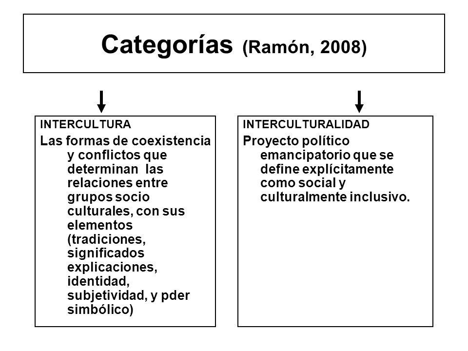 Categorías (Ramón, 2008) INTERCULTURA Las formas de coexistencia y conflictos que determinan las relaciones entre grupos socio culturales, con sus ele