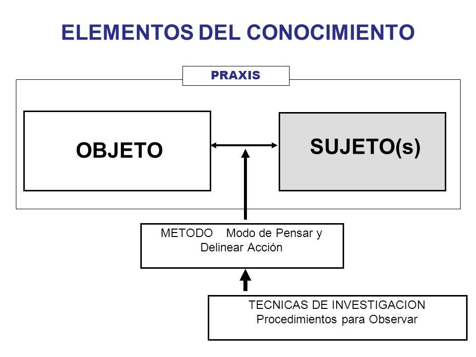 SUJETO(s) ELEMENTOS DEL CONOCIMIENTO OBJETO PRAXIS METODO Modo de Pensar y Delinear Acción TECNICAS DE INVESTIGACION Procedimientos para Observar
